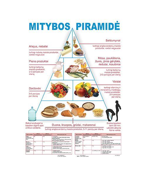 Mitybos piramidė. Plakatas